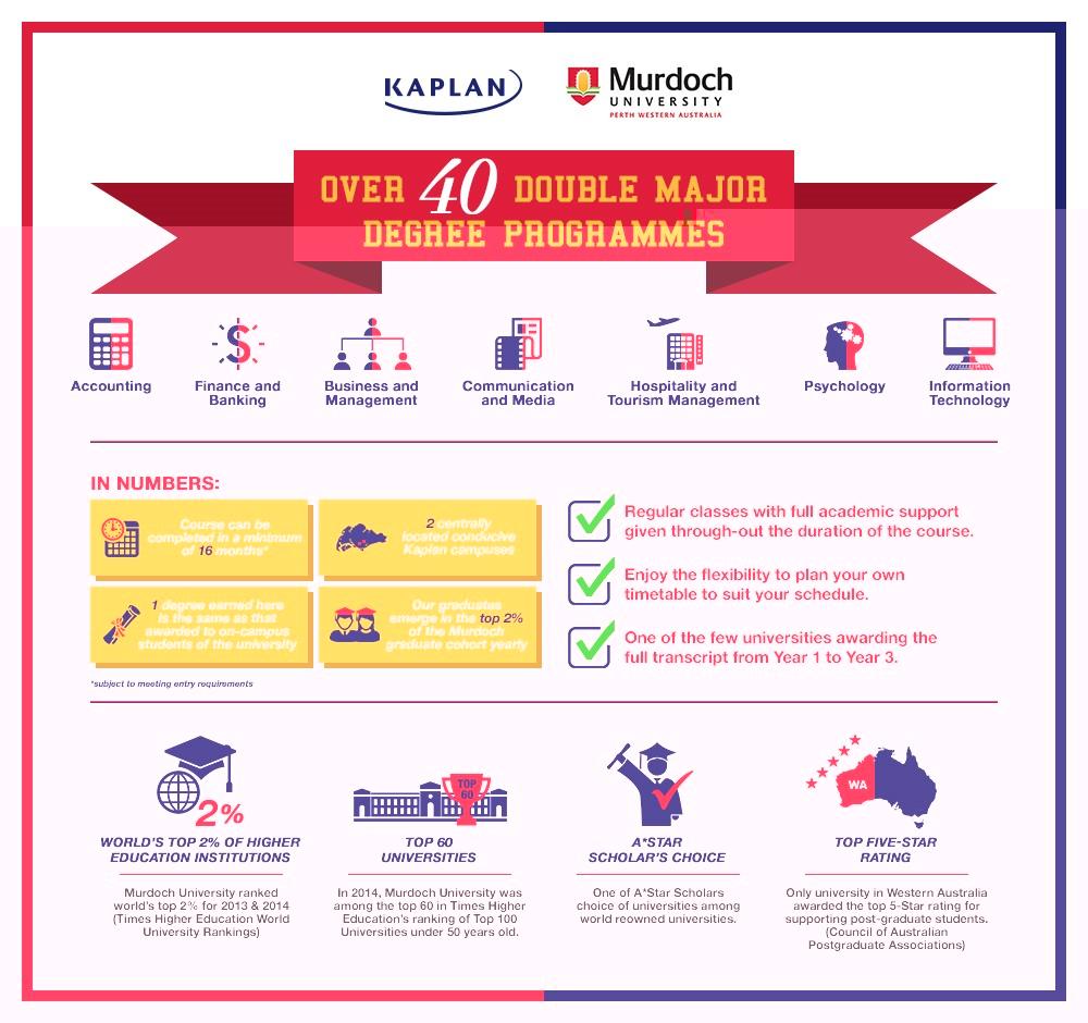Du học ngành Du lịch Khách sạn tại Kaplan Singapore
